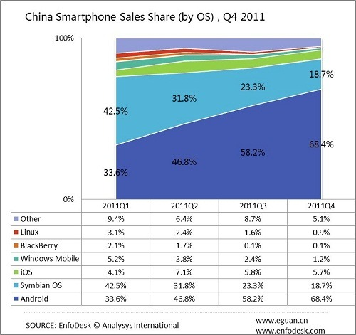 Google's Android operating system (OS) is now the most popular smartphone platform in China, according to a report from Analysys International that analysed sales in the world's biggest smartphone market from the first quarter to fourth quarter of 2011. (via Android is now China's top Smartphone Platform)
