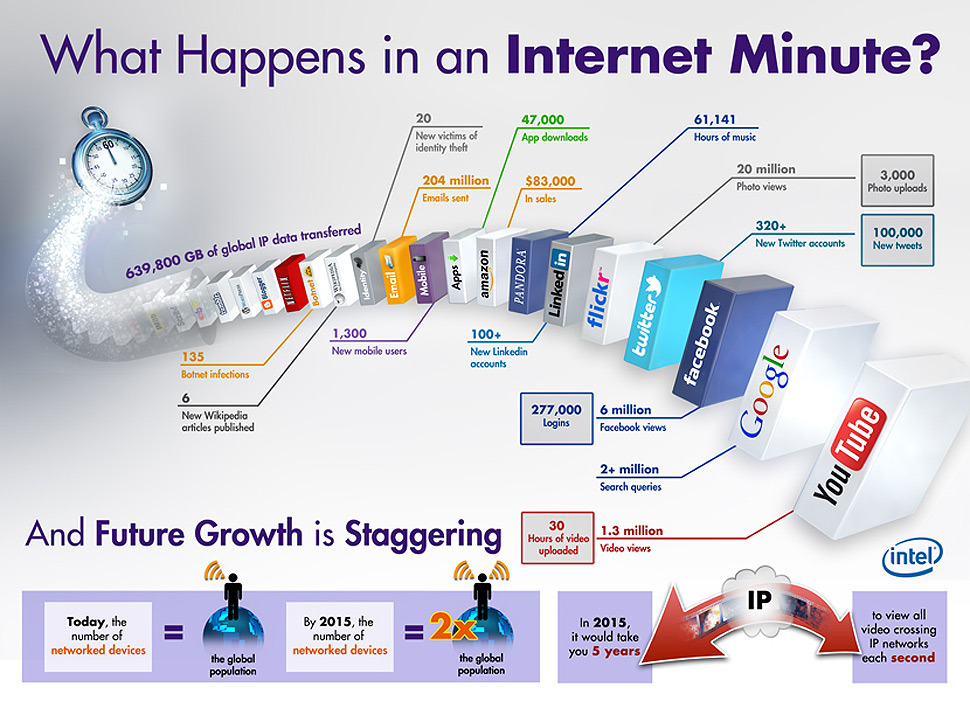 futurejournalismproject:  What Happens in an Internet Minute Via Intel:  In just one minute, more than 204 million emails are sent. Amazon rings up about $83,000 in sales. Around 20 million photos are viewed and 3,000 uploaded on Flickr. At least 6 million Facebook pages are viewed around the world. And more than 61,000 hours of music are played on Pandora while more than 1.3 million video clips are watched on YouTube.  All in all, that's 625 terabytes of information sloshing about the tubes each minute. If we do some math that's 878.9 petabytes per day which is a bit difficult to wrap our mind around. But if we convert that to the universal measurement of the MP3, we get the equivalent of about 235.9 billion songs passing through the internet and mobile networks each day.