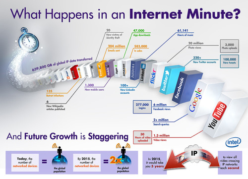 npr:  futurejournalismproject:  What Happens in an Internet Minute Via Intel:  In just one minute, more than 204 million emails are sent. Amazon rings up about $83,000 in sales. Around 20 million photos are viewed and 3,000 uploaded on Flickr. At least 6 million Facebook pages are viewed around the world. And more than 61,000 hours of music are played on Pandora while more than 1.3 million video clips are watched on YouTube.  All in all, that's 625 terabytes of information sloshing about the tubes each minute.  Whoa. That is all. Whoa. -Savy