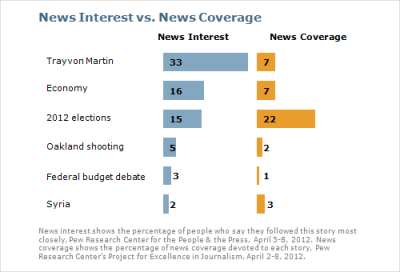 News Coverage of Trayvon Martin Case Drops But Still Public's Top Story Via the Pew Research Center:  For the third straight week, the controversy over the shooting death of Trayvon Martin was the public's top story, though coverage dropped considerably. A third of the public (33%) say they followed news about the death of the African American teenager in Florida more closely than any other news, about twice the percentage citing the economy (16%) or the 2012 elections (15%). News about the controversy made up 7% of coverage, down from 18% one week earlier, according to a separate analysis by the Pew Research Center's Project for Excellence in Journalism (PEJ). African Americans continue to follow news about the controversy more closely than whites. About seven-in-ten blacks (72%) say they followed Trayvon Martin developments more closely than any other story, compared with 26% of whites. Looking at partisans, 45% of Democrats say this was their top story last week, three times the 15% of Republicans that say this. Among independents more than a third (36%) say this was their top story.