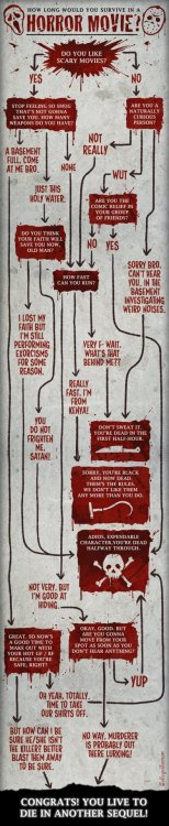 collegehumor:  Flowchart: How Long Would You Survive in a Horror Movie