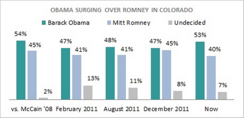 Obama Leads Romney by 13 in Colorado - Public Policy Polling I have to say, I'm glad to see Colorado pulling back away from the GOP again, but I really wish the gap here was larger. Either way, it's nice living in a blue state.