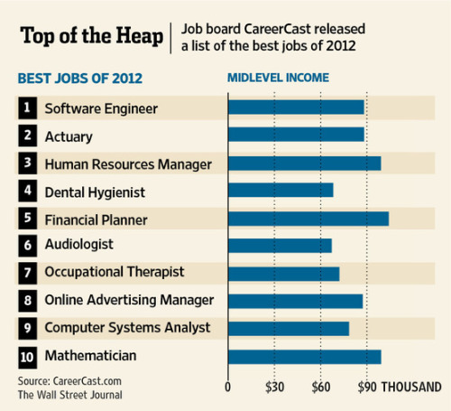 Software engineer was ranked No. 1 in a list of the best jobs of 2012 published by CareerCast.com. The career website ranked 200 jobs from best to worst based on five criteria: physical demands, work environment, income, stress and hiring outlook.