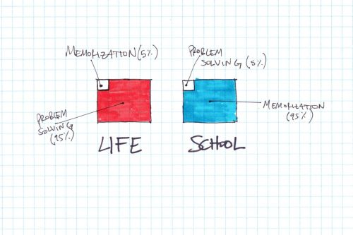 ilovecharts:  Life v School   I feel like half of my job is getting students to quit obsessing over memorizing everything.