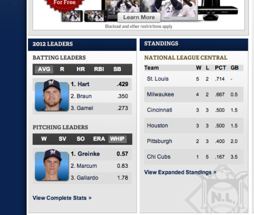 thegreatbrewfress:  MY BOY COREY HAS THE HIGHEST BATTING AVERAGE THUS FAR. AW YEAH!