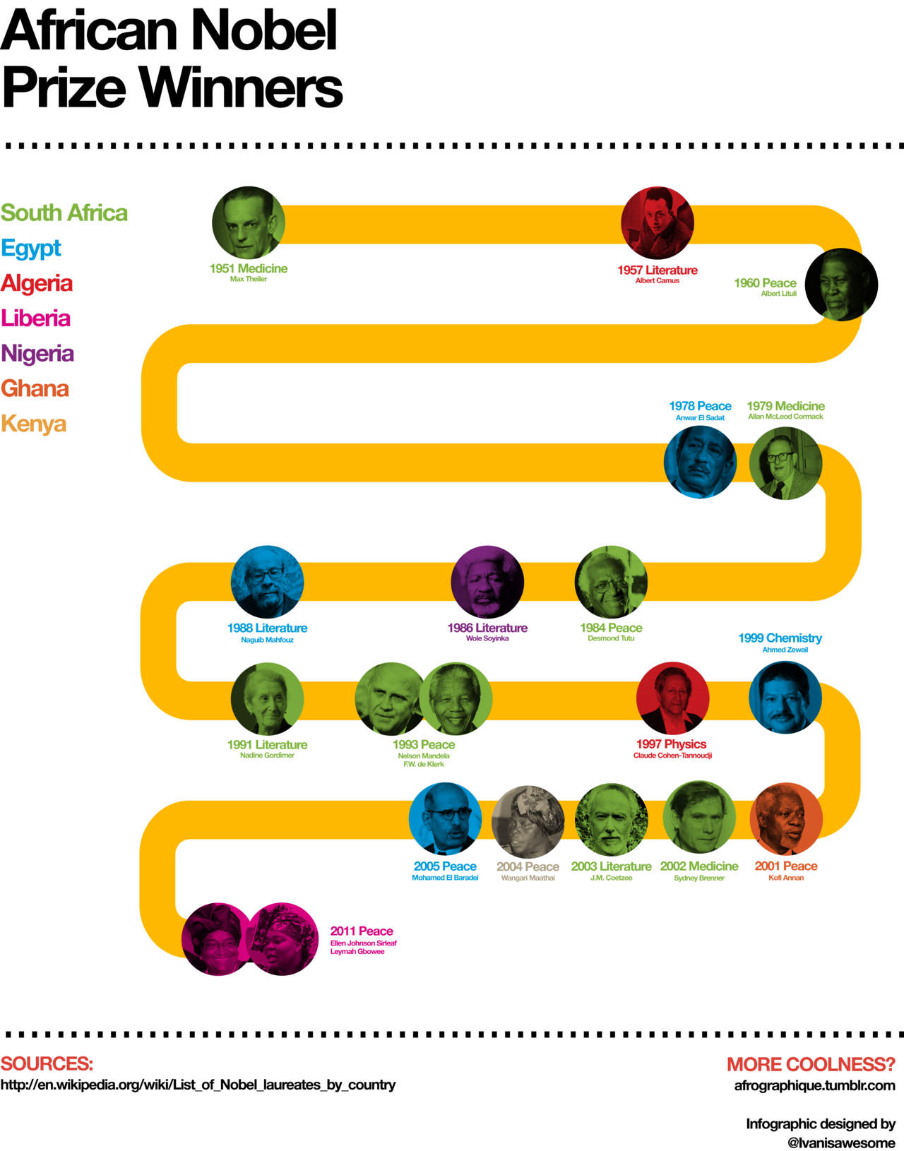 afrographique:  An infographic celebrating African Nobel Prize winners from across the continent.
