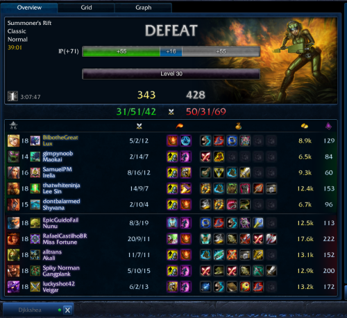 ._. first of all, our team comp was horrible. lee, irelia, and maokai picked their champs, and then i picked mine. then the shyvana asks: who is mid and who is solo top? this was seconds before going in game. she decides she'll solo top and chooses shyvana. then she was like, oh fine, i'll just go bot then. hur dur. so we started with maokai and shyvana bot vs nunu and veigar, irelia top vs mf and akali, and me mid vs gp. i was doing fine, but then suddenly…a summoner has disconnected. irelia. so maokai goes top. then suddenly, a summoner has disconnected. shyvana. so lee goes bot. seconds later, they both come back. thus the feeding begins. top tower went down. akali and mf came mid. mid tower down. i get three of them low - irelia takes all three kills after coming in at the last second. hur dur. maokai was feeding on purpose, shyvana was complaining about being underlevel (when, at the time, she was down by only one level), irelia would run right in 3vs1, and lee sin would gank when i was oom, and would then blame me for his death. i didn't have enough mana for even a snare. e-e so rage. so so rage.