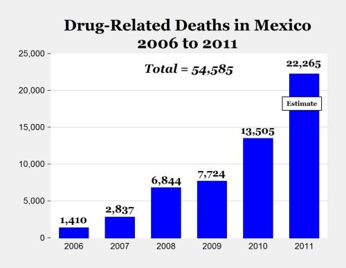 Despite billions of…dollars spent by Washington, the overall amount of drugs being trafficked worldwide has remained…constant over the last forty years. Profits are higher. Many more countries are involved in the trade than even ten years ago, including, most worryingly, several of the most vulnerable African states…  more.