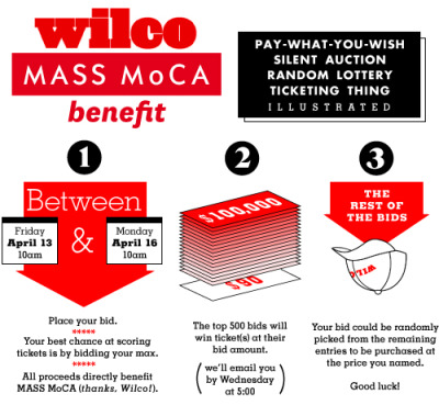 "The MASS MoCA benefit ""pay-what-you-wish silent auction random lottery ticketing thing"" for Wilco tickets is pretty damn interesting."
