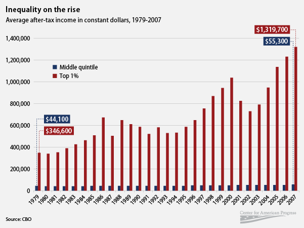 barackobama:  amprog:  Since 1980, the incomes of the top 1% have quadrupled. The Buffet Rule would reduce inequality in America.  Tweet to let your senators know you're for it.