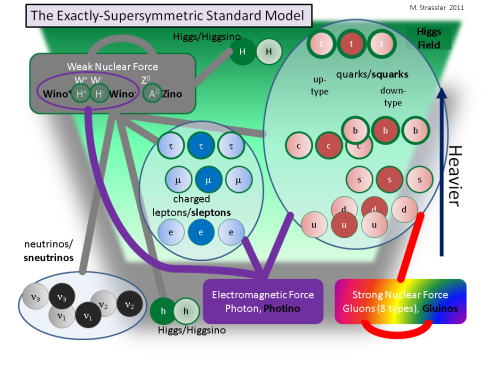 Supersymmetry — What Is It?     Incorporating supersymmetry into the Standard Model involves doubling the number of particles since none of the particles in the Standard Model can be superpartners of each other. With the addition of new particles, many new interactions become possible.  If the world were exactly supersymmetric, every particle known would have superpartners with the same interactions and the same mass. But fermions have boson superpartners, and vice versa. One other addition: extra Higgs particles are necessary compared with the Standard Model: 5 instead of 1. [profmattstrassler.com/articles-and-posts/some-speculative-theoretical-ideas-for-the-lhc/supersymmetry/supersymmetry-what-is-it]