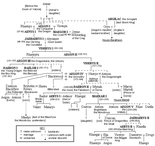 manlymunou:  ASoIaF is THIS complex, in case you wondered.