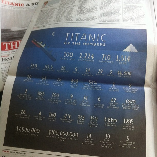 My Titanic piece in today's Globe is… titanic. (Taken with instagram)