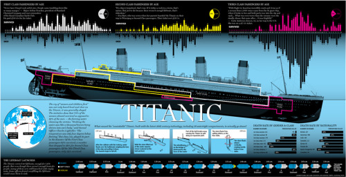 nationalpost:  Graphic: Who was on the Titanic when it sunk … and who got awayOn the 100th anniversary of the Titanic sinking, the National Post graphics department takes a look inside the ship and at the demographics of those who lived and those who went down with the ship.Related:Graphic: Follow the Titanic to the bottom of the ocean
