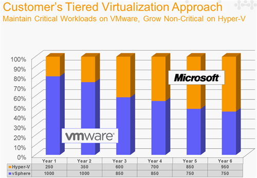 Tiered Virtualization Approach - Maintain critical on VMware, grow non-critical on Hyper-V. Is this a real trend?  If so, virtualization management stacks surely seem to have a place in the market.  irq:  (via Hotlink SuperVISOR - vCenter for Hyper-V, KVM, and XenServer | The Virtualization Practice)