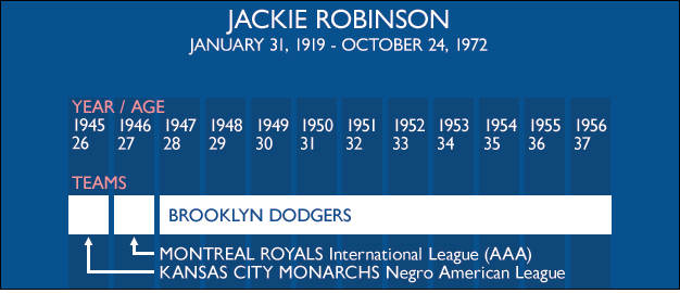 My latest chart for Getting Blanked: a look at Jackie Robinson's career, and the first five years of integration in the majors. Full version here: http://blogs.thescore.com/mlb/2012/04/15/flip-flop-fly-ball-the-definitive-jackie-robinson-infograph/