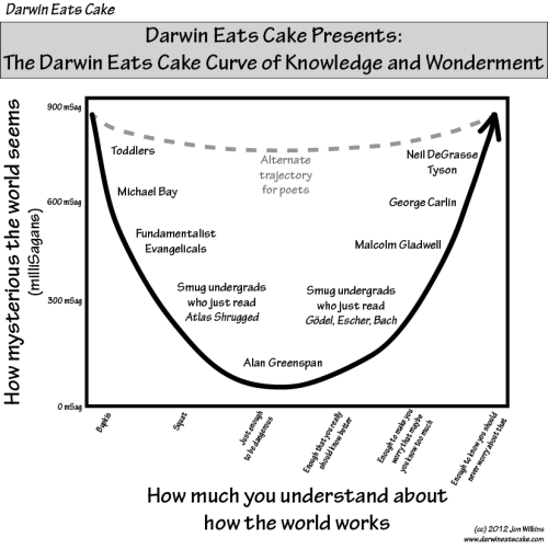 The Darwin Eats Cake Curve of Knowledge and Wonderment