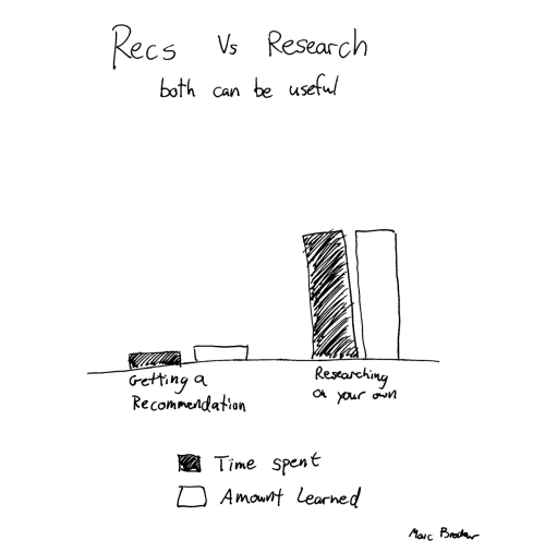 Recommendations are fast and efficient. Research is lengthy, but you can learn a lot. Each can be useful.