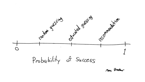 Probability of Success by different methods of choosing