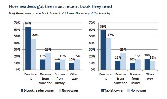 Where is e-reading headed? Marketers are taking note of this growing trend toward digital content.