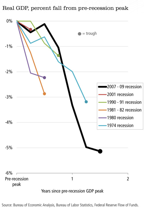 kiplinger:   The Treasury Department released a bunch of recession charts on Friday. (We'll post a few more throughout the day.) Above: a stark illustration of how far GDP has fallen since its peak — especially versus past recessions.