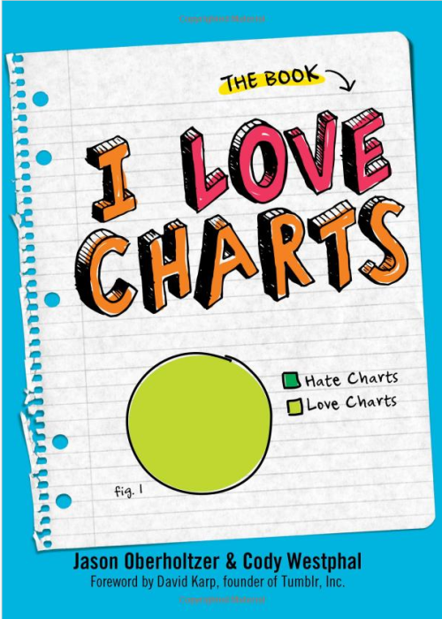 "ilovecharts:  Excerpts from I Love Charts: The Book are now available on Amazon! Click through to get a sneak peek of I Love Charts: The Book, which will hit bookshelves on May 1st. Read David Karp's foreword in its entirety Gaze upon some classic and some brand-spankin'-new charts Thrill at original essays by yours truly, excerpted in odd ways See what left me thinking, ""really, they are going to show this much of the book and cut in these awkward places? I don't understand book publicity at all.""  Like I said, the book is released on May 1, but you can predorder now on Amazon. We have a few surprises in store for you guys in the next couple of weeks, so stay tuned and as always, thank you for the support! This is a bit surreal to be linking you guys to this page right now; it still hasn't fully set in that we have a book and I have no idea what happens next, but I do know that the Tumblr community has made a childhood dream of mine come true and for that I will be forever grateful.  Hugs and hand-pounds, Jason  Signal Boost. Sidenote: How do you say ""I love 'I Love Charts'"" without it sounding awkward?"