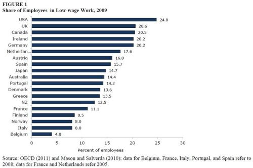 azspot:  The US Has the Highest Share of Employees in Low Wage Work