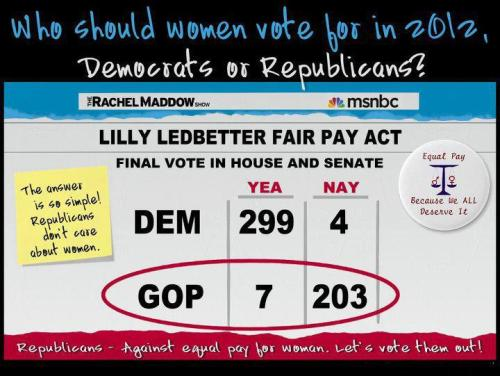 Reminder, the GOP's war on women is nothing new. The Lilly Ledbetter Equal Pay act was in fact the first piece of legislation Obama signed upon becoming president. The bill made it easier for women to sue over pay discrimination compared to men of equal experiences in the same position. This year they've just decided to step it into overdrive to try to energize their crazy base. I mean the abortion, birth control, ect are no surprised, but I still can't believe Scott Walker actually revoked Wisconsin's equal pay discrimination protection bill. Like what in the holy fuck. They're not even trying to hide their contempt.