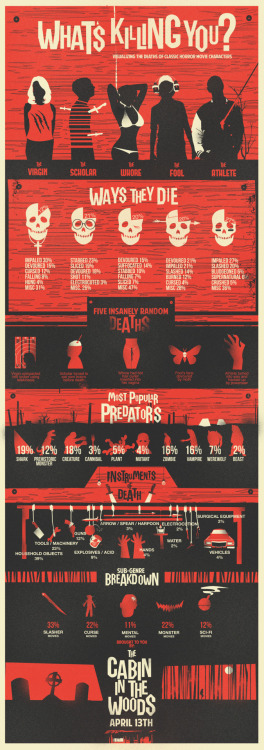 Clever infographic called What's Killing You, a promo for the film Cabin in the Woods. (via GeekTyrant)