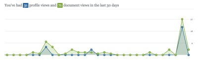 I've had 31 profile views and 71 document views in the last 30 days via Academia.edu … and the little lift towards the end of the timeline is because I just uploaded a further 60 articles.