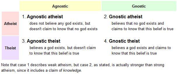 atheismforthewin:  I think this serves as a nice definition of things  Agnostic? Great. But… are you a theist or an atheist? If you don't pray or actively worship is some way, you are most likely an atheist.