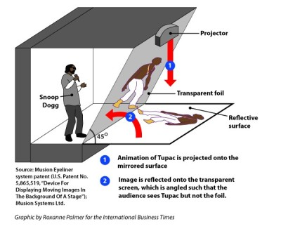 superpunch2:  How the Tupac hologram worked.
