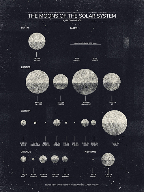 nevver:  The Moons of the Solar System
