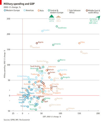 Daily chart: military spending. America, Western Europe and Latin America all spent less on defence in 2011 than they did in 2010. But Russia's spending increased by 9.3%, making it the third biggest spender worldwide, ahead of France and Britain.