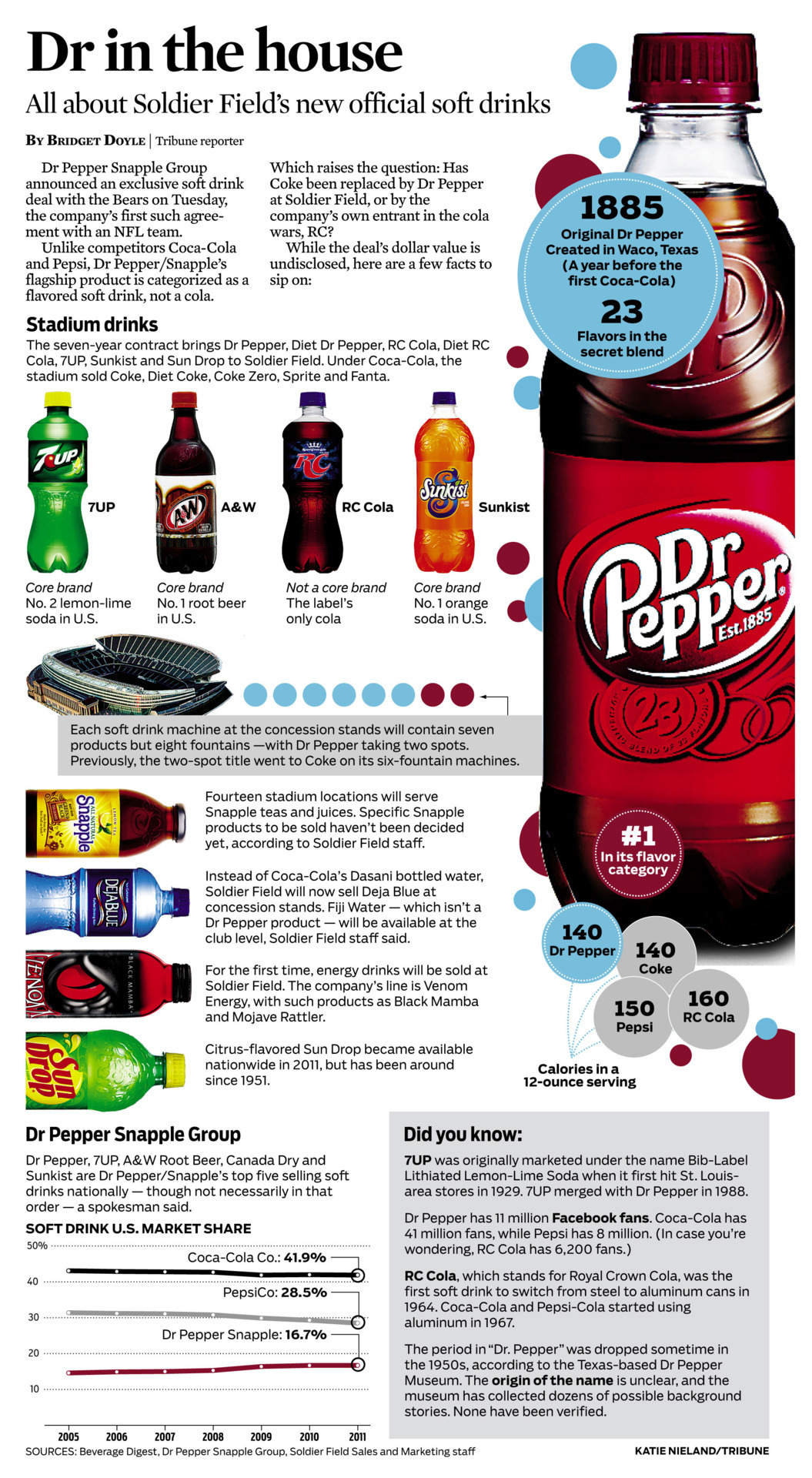 Graphic: Dr Pepper is the new soft drink for Bears stadium