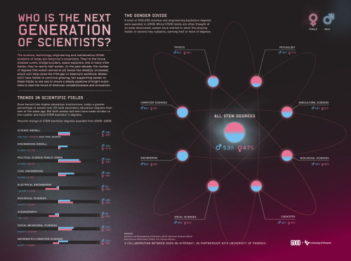 inthenoosphere:  The next generation of scientists