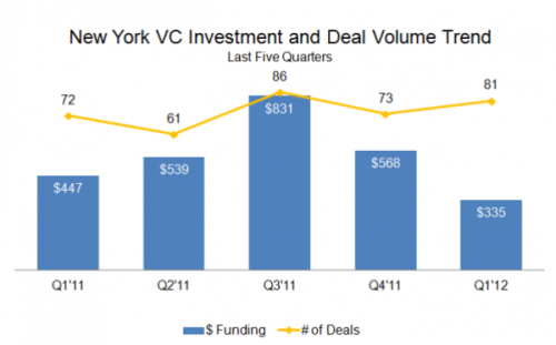 "VC Funding in New York Lowest in 15 Months VC Funding in New York has been the lowest it has ever been in 15 months. Funding levels have fallen by approximately 41% since the fourth quarter of 2011. However, these numbers reflect the deal values but not the volumes. The deal volumes have climbed by 11% in the same time frame, the reason being that there are more deals being conducted in the early stage and seed A rounds of funding than subsequent rounds.  Mega-deals have been hard to come by this quarter. Due to this, New York has slipped to the third spot behind San Francisco and Mountain View in terms of Internet deals and fourth spot behind San Francisco, Mountain View and Palo Alto in terms of Mobile deals. Their plan to move up the list should be to invest in startups that have been around for awhile and have managed to sustain themselves through their initial periods of volatility while growing an active user/consumer base. These startups that have passed seed/ Series A stage will drive the NY ranking up the list. To learn more about Q1 2012 VC Funding Results, please click on the following link: ""Venture Capital Deals and Funding – Quarterly Venture Capital Report for Q1 2012"""