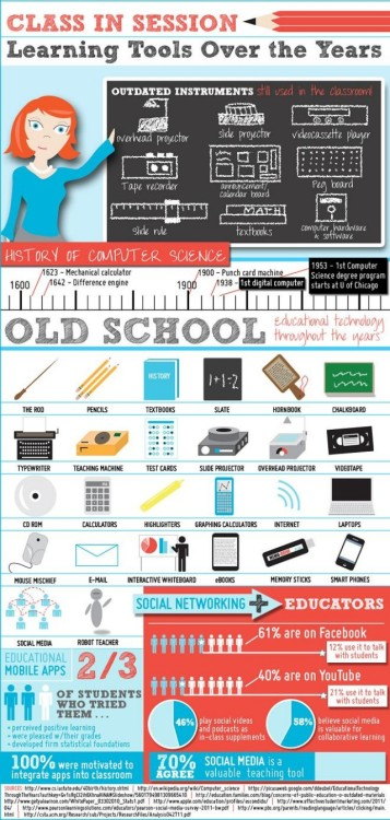 Education Technology Tools Over the Years