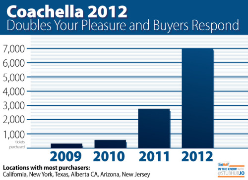 2012 has been the most popular year for Coachella for both buyers and sellers on StubHub.