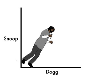 "ilovecharts:  And the winner is … Cody Welter for The amount of ""Snoop"" is directly proportional to the amount of ""Dogg."" Congratulations Cody, send us your email address here and we will get in touch with you and send you a signed copy of I Love Charts: The Book.  Now, while I like Welter's chart and it won the notes war by a landslide, there is something to be said for staying within the original premise of the contest. We accepted a range of submissions and it basically became ""Snoop in any chart,"" but the heart of the meme comes from Snoop in technical diagrams, so I feel that we should reward somebody who stuck to that theme. And the most noted technical diagram Snoop submission was This is how boomboxes work, right?, by cpmsmith, so you too will be getting a signed copy of the book!  We are just giving them away as fast as the publishers can send them to us, begging us to stop giving them away. Oprah of this charts game.  The last order of business is the Tumblr we made for this giveaway, snoopdiagrams. We love these charts and want to keep the Tumblr running, but it seems selfish to have too many chart blogs in the same hands, so we want to give away ownership of the blog. If you would like to run snoopdiagrams, inherit the site that picked up almost 500 followers in it's first day and establish yourself at the forefront of all things Snoop, you just have to do one thing: pre-order our book! Face it, you've been meaning to do so anyway, you just haven't gotten around to it. I know the feeling. But hey, it's quick, easy, under $10 and an awesome book, we promise. It's full of classic charts, charts from the Tumblr community, new charts from some of our favorite artists and essays written by Cody and me about life, love, the Internet, music, art, vertigo, dreaming, loss, nerds, cats. It's got a bit of everything, we worked very hard on it and are very proud. Anyway, if you pre-order the book from Amazon and send us a screenshot to us somehow confirming the order (you can blur out personal details), we will put you in a running for ownership of snoopdiagrams. We will randomly draw a name at the end of the day and welcome the winner into the Internet-chart-blog family!"