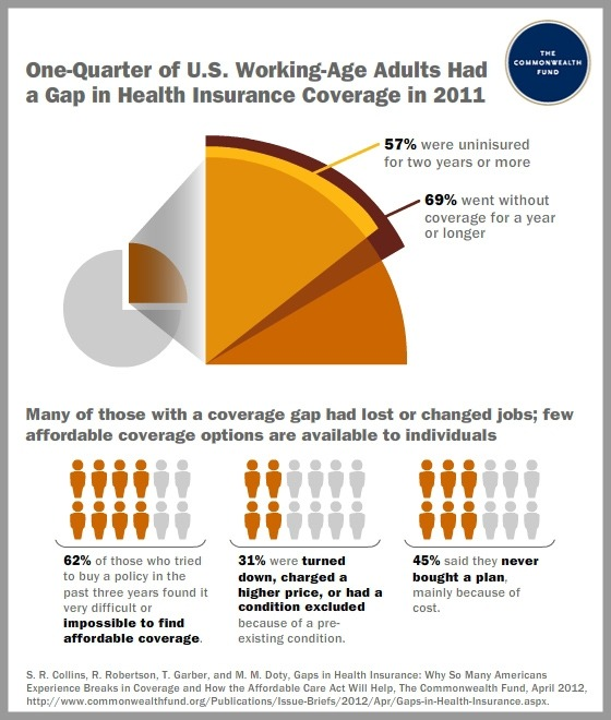 One of four working-age U.S. adults experienced a gap in health insurance coverage during 2011, often because they lost or changed jobs, according to a new Commonwealth Fund study released today. About seven of 10 survey respondents who went through a period without health insurance lacked coverage for a year or longer. More than half were uninsured for two years or more, according to the 2011 Commonwealth Fund Health Insurance Tracking Survey of U.S. Adults. Major provisions in the Patient Protection and Affordable Care Act that will go into effect starting in 2014 are expected to help bridge coverage gaps and make insurance more affordable, according to the study's authors. These include an expansion in eligibility for Medicaid, subsidies for purchasing private plans through new health insurance exchanges, and rules preventing insurers from denying coverage or charging more based on gender or a preexisting condition.