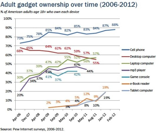 Chart of the week: Adult gadget ownership over time Currently, 88% of American adults age 18 and older have a cell phone, 57% have a laptop, 19% own an e-book reader, and 19% have a tablet computer; about six in ten adults (63%) go online wirelessly with one of those devices. Scroll through for more mobile demographics …