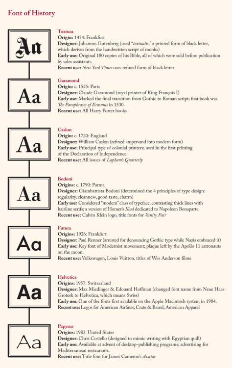 laphamsquarterly:  Are any of these fonts your favorite? Please don't say it's Papyrus.  Five hundred years of fonts, good and bad.  I like a nice Bodoni (not all versions qualify), and I've come around on Helvetica, which I used to hate - it ain't flashy, but it's really useful.
