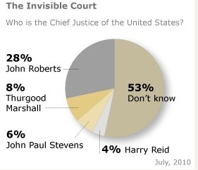 The most amazing Supreme Court chart. Maybe ever. - The Washington Post