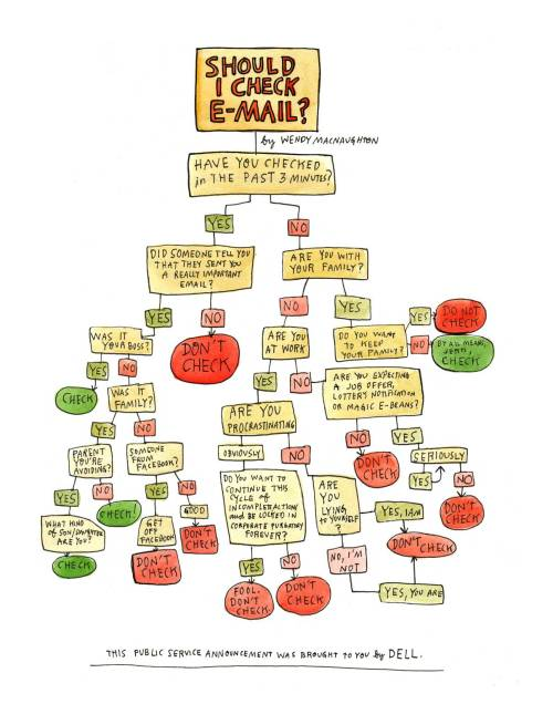 explore-blog:  Should you check your email? A flowchart by the brilliant Wendy MacNaughton (previously: I II III) for a Forbes article on how and why to ignore your inbox.  Very helpful. To all you procrastinators out there…you know who you are.