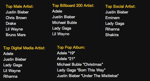 Congrats @justinbieber on 5 Billboard Nominations! (x)