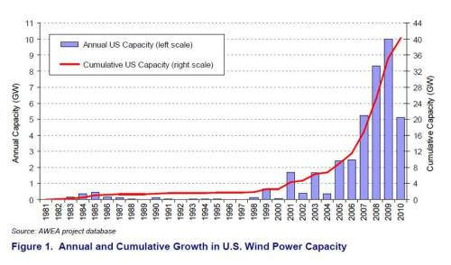 Meanwhile, as coal's share of U.S. electricity production declines, wind power capacity has been increasing. By the end of 2010, total wind power capacity exceeded 40,000 megawatts, representing a cumulative investment total of $78 billion since the beginning of the 1980s. *the slowed growth observed in 2010 is attributed to the delayed impact of the global financial crisis (which impacted the apparent availability of capital for 2010 projects that were being planned in 2009), low natural gas prices and a lower overall demand for energy