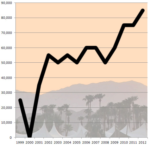 #FridayFunFact4: nice growth for Coachella! Let's hope they are profitable now with all this growth in attendance.