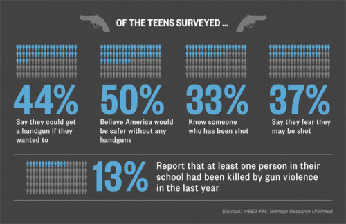 These are some seriously scary stats — 44% of teens say they could get a handgun if they wanted to, according to a national survey released this week by the Chicago-based Uhlich Children's Advantage Network.