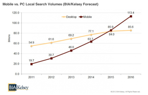 searchengineland:  Analyst firm BIA/Kelsey has projected that by 2015 there will be more local searches coming from smartphones than PCs in the US.